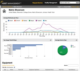 WEB интерфейс Asset Management™ выводит массу различных эсплуатационных показателей, полезных как для управляющего клубом, так и сервисной службы